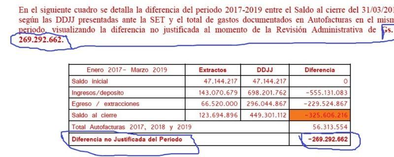 G. 269 millones no tienen respaldo documentales en el CPDP